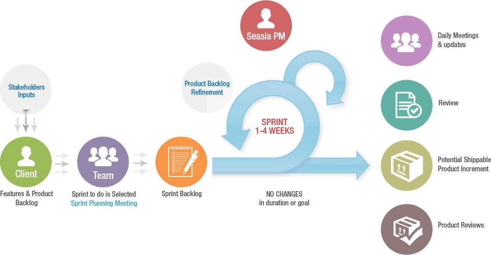 flexible and adaptive life cycle framework for software development Full guide to software development life cycle the software development life cycle is a process that ensures good software is is more flexible in the.