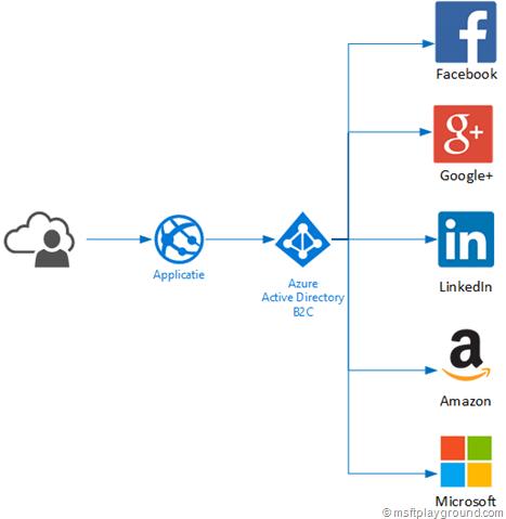Azure Active Directory B2C