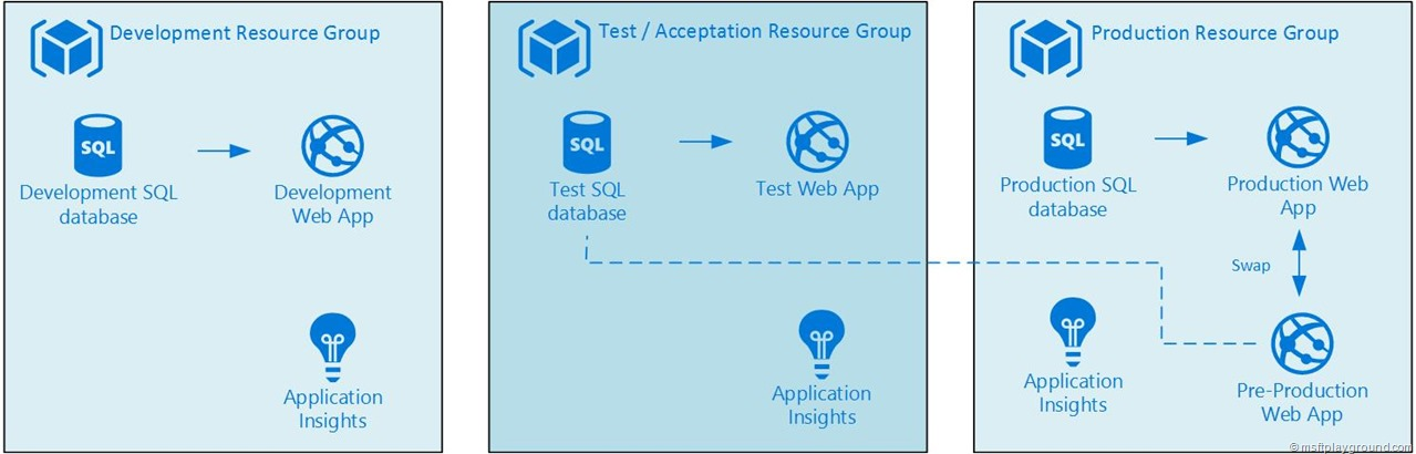 Azure Solution Architecture - Deployment Slots