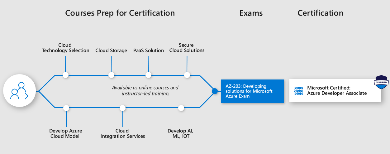 The New Azure Certification Paths From Microsoft Microsoft Playground