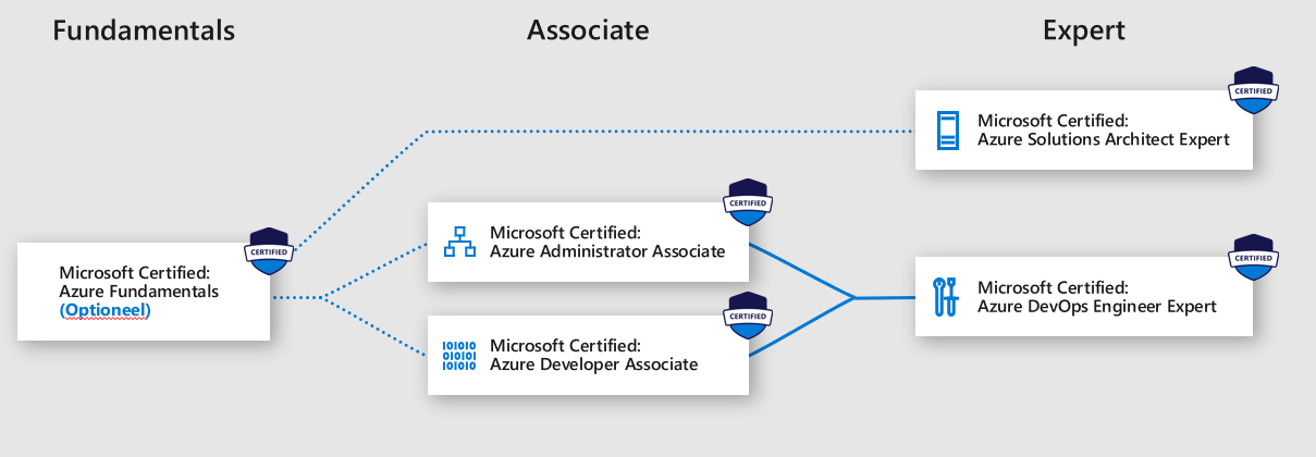 The new Azure certification paths from Microsoft - Microsoft