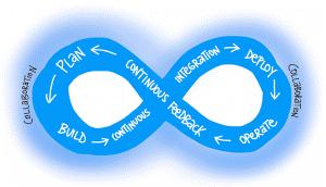 Image of DevOps cycle: Getting to DevOps